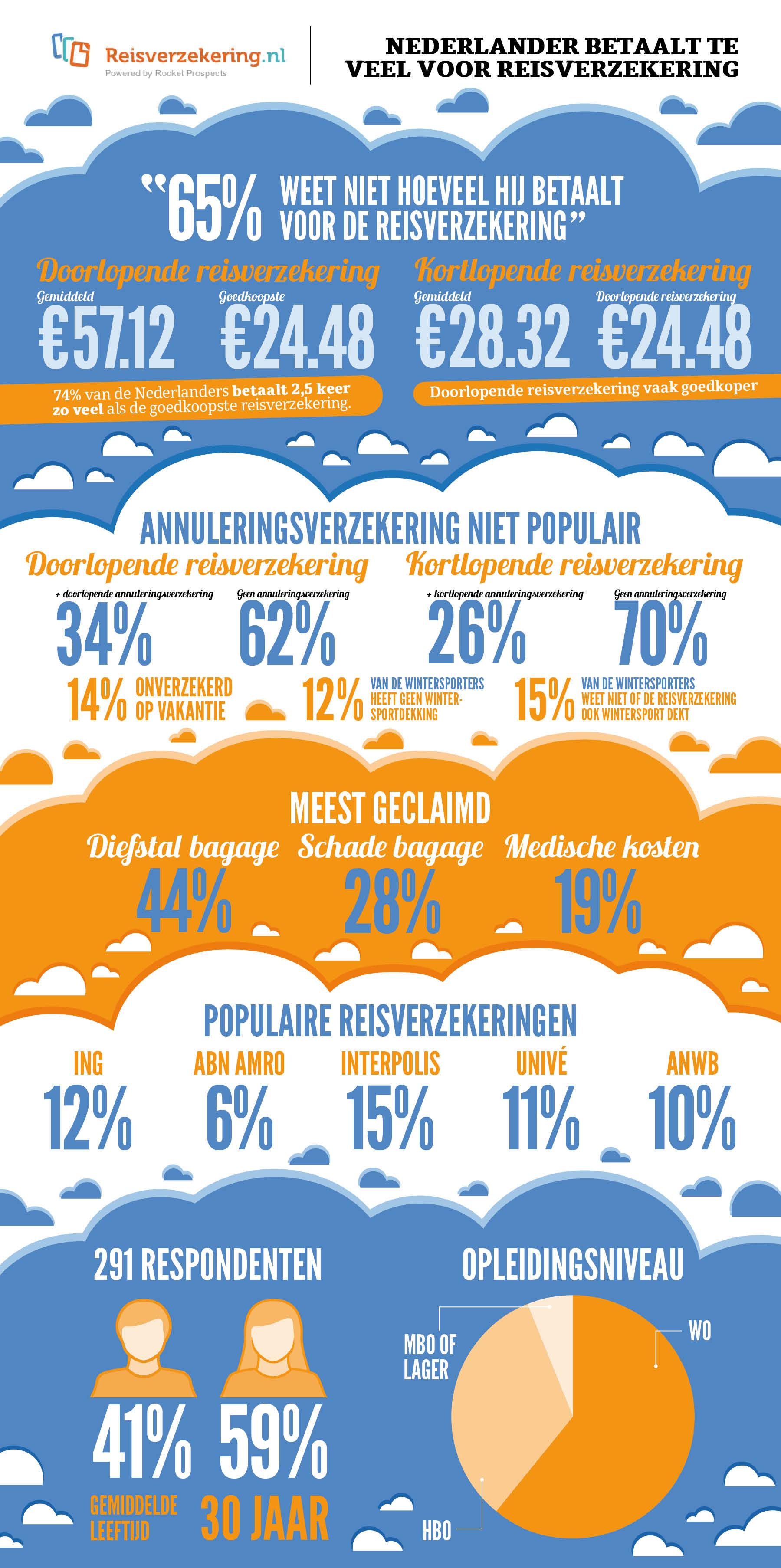 Infographic_Nederlander_betaalt_te_veel_voor_reisverzekering
